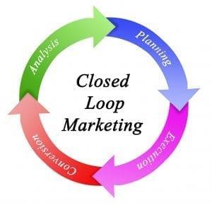 graphic of closed loop marketing circle