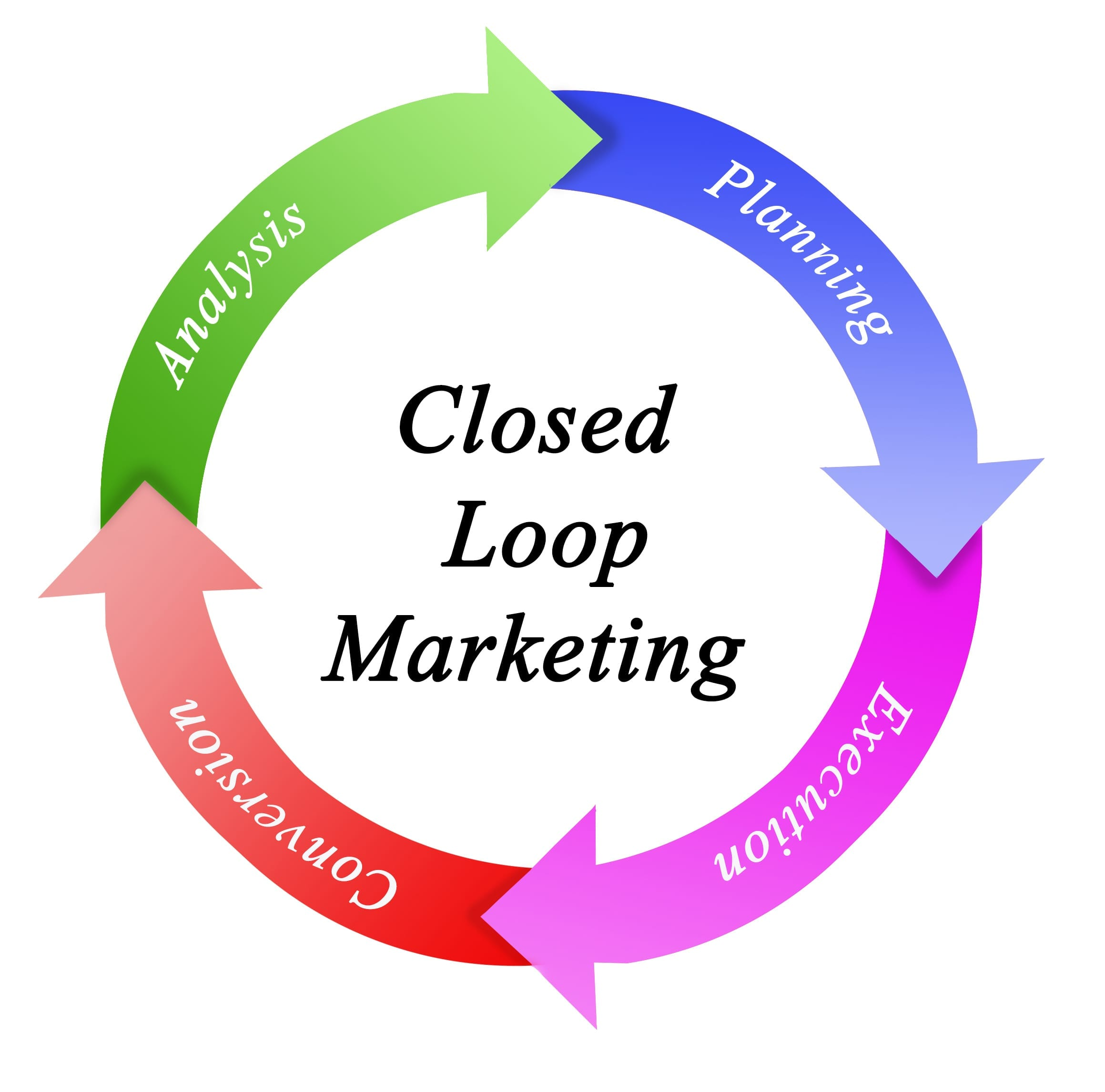 graphic of closed loop marketing circle